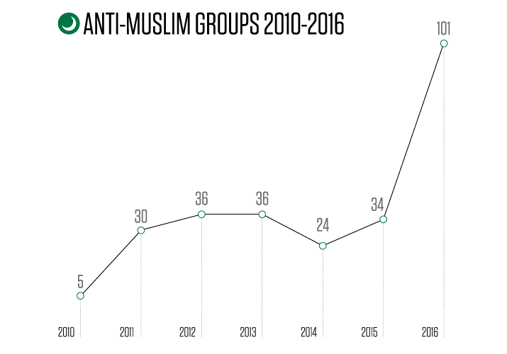 2016-hate-groups-line-chart_muslims